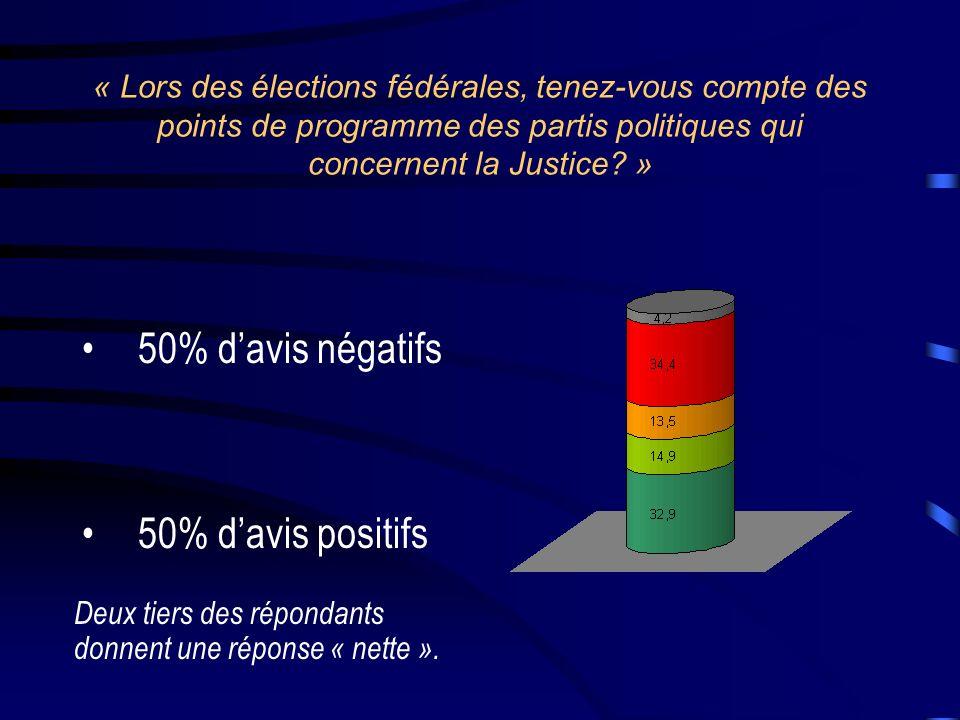 50% d'avis négatifs 50% d'avis positifs