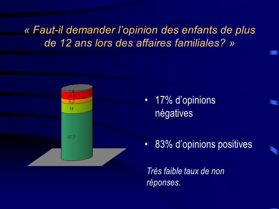 17% d'opinions négatives