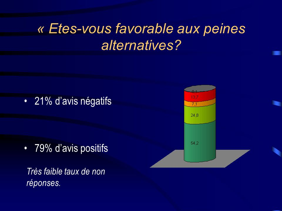 « Etes-vous favorable aux peines alternatives