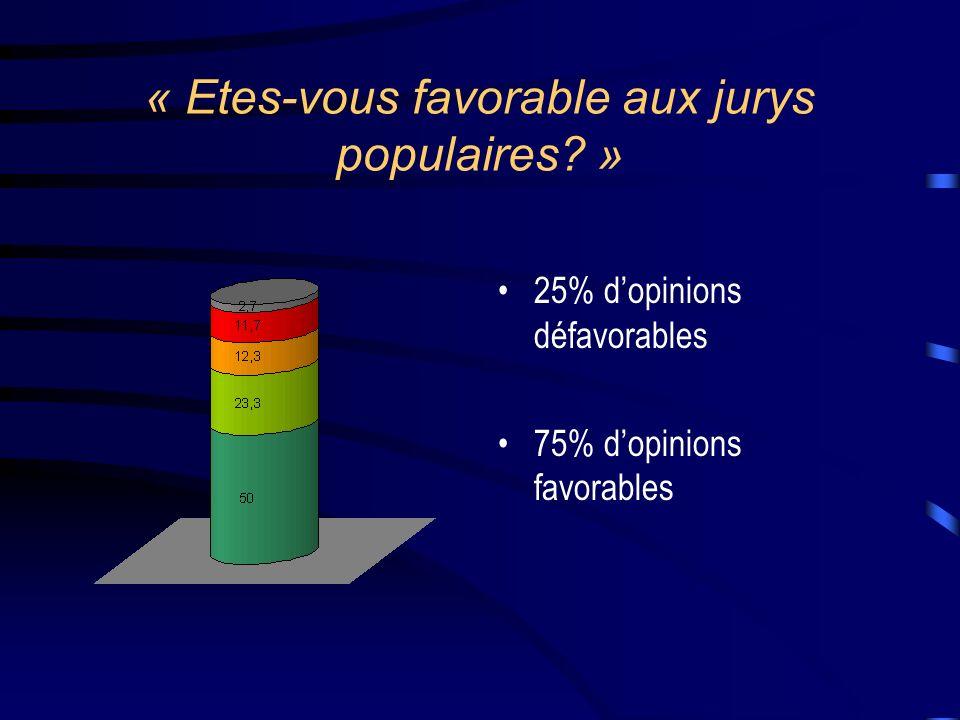 « Etes-vous favorable aux jurys populaires »