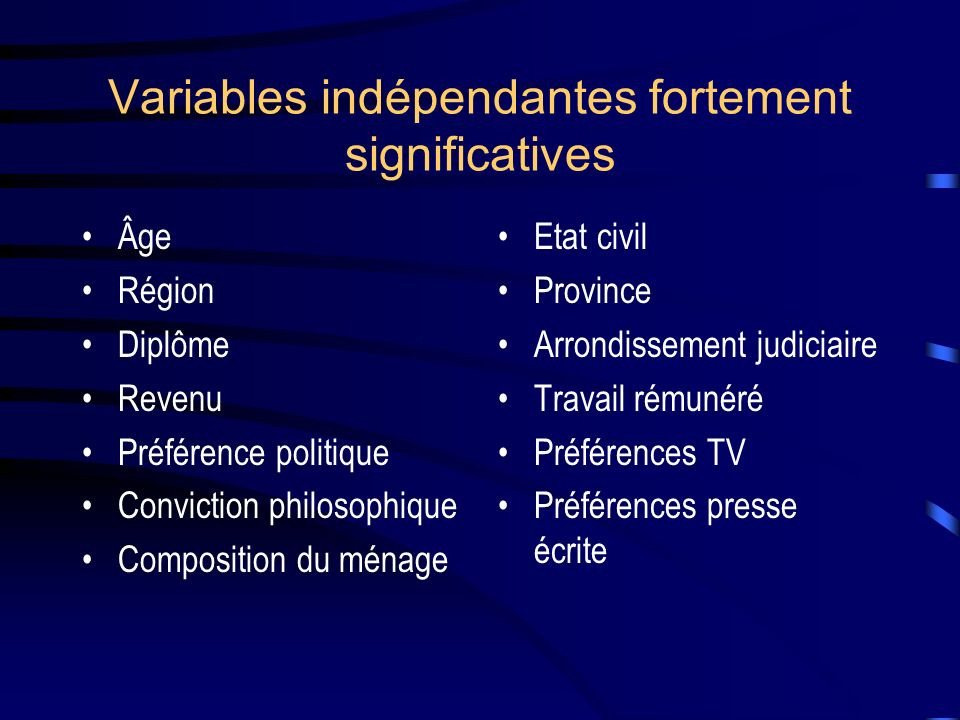 Variables indépendantes fortement significatives