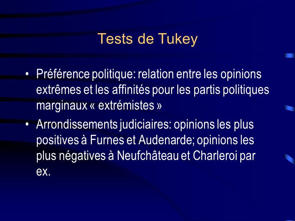 Tests de Tukey Préférence politique: relation entre les opinions extrêmes et les affinités pour les partis politiques marginaux « extrémistes »