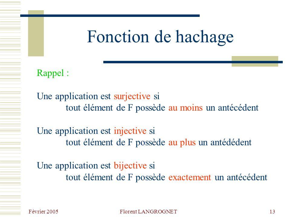 Fonction de hachage Rappel : Une application est surjective si