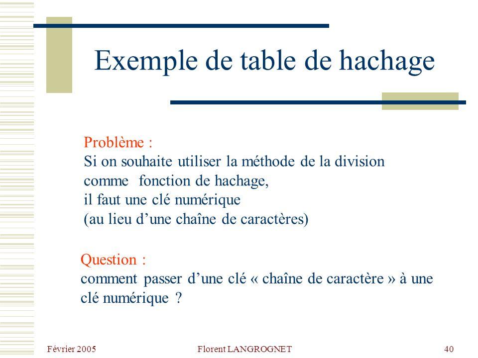 Exemple de table de hachage