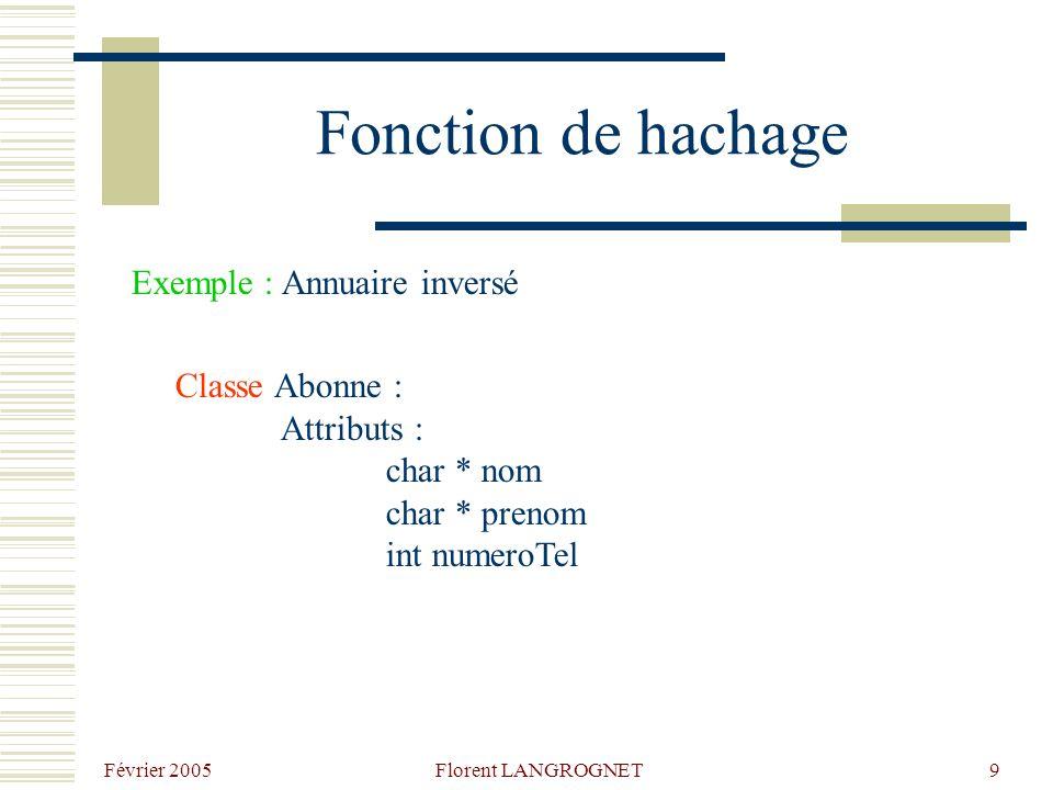 Fonction de hachage Exemple : Annuaire inversé Classe Abonne :