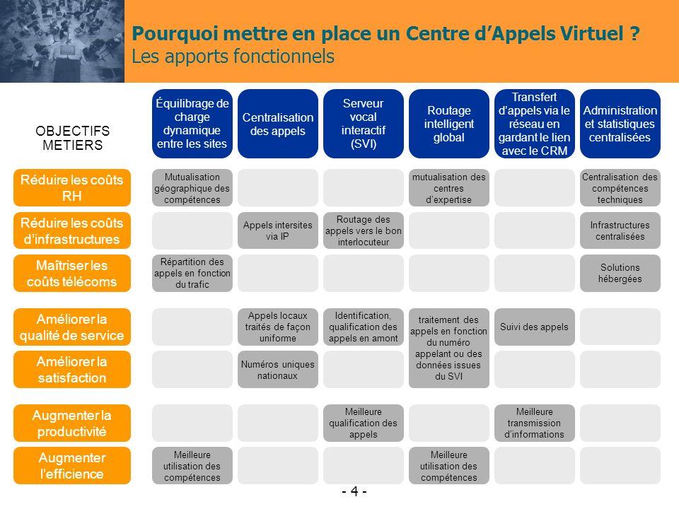 Pourquoi mettre en place un Centre d'Appels Virtuel