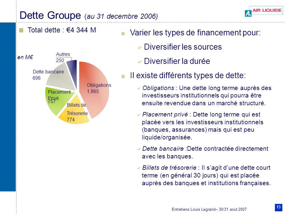 Dette Groupe (au 31 decembre 2006)
