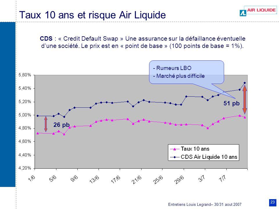 Taux 10 ans et risque Air Liquide