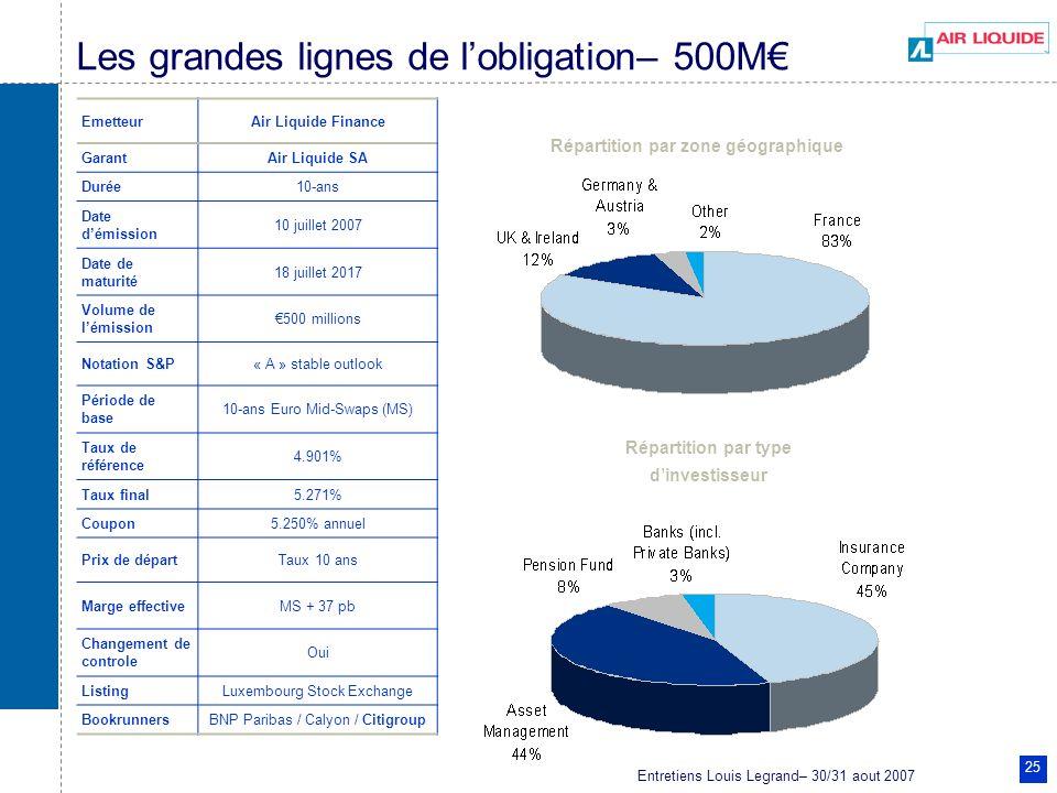 Les grandes lignes de l'obligation– 500M€