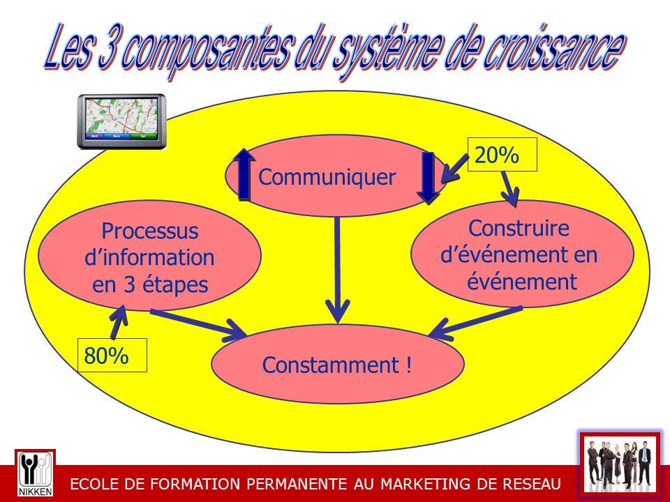 Les 3 composantes du système de croissance