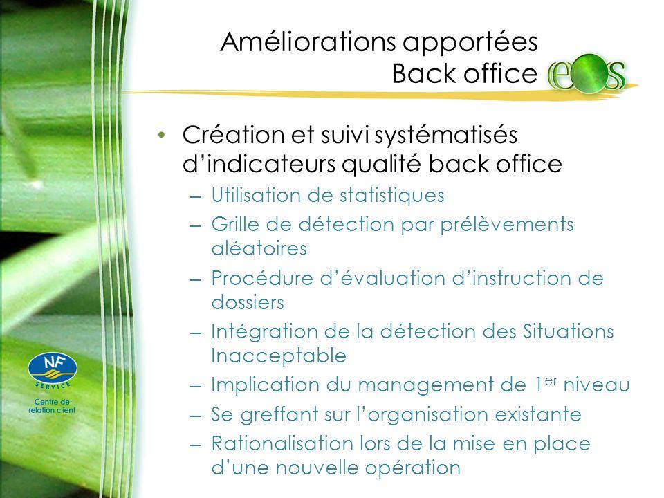 Améliorations apportées Back office