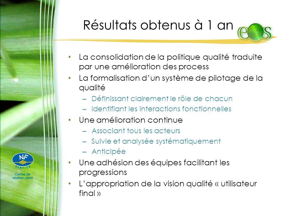 Résultats obtenus à 1 an La consolidation de la politique qualité traduite par une amélioration des process.