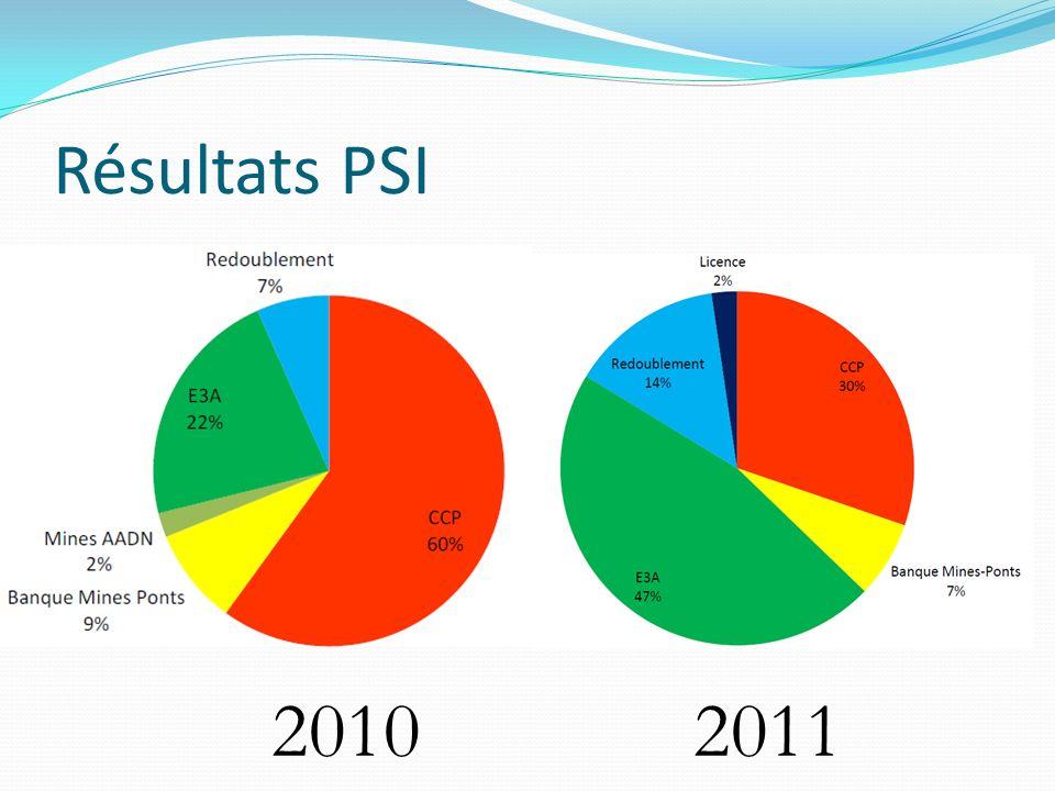 Résultats PSI 2010 2011