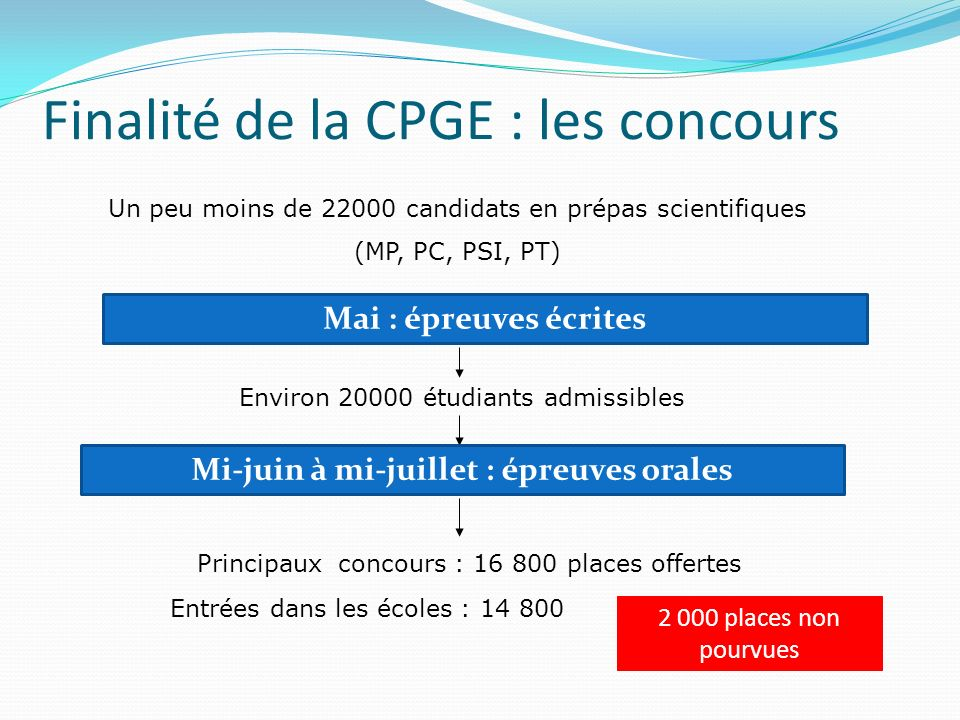 Finalité de la CPGE : les concours
