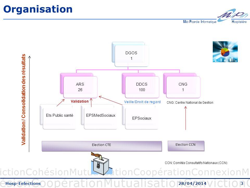 Validation / Consolidation des résultats Veille/Droit de regard