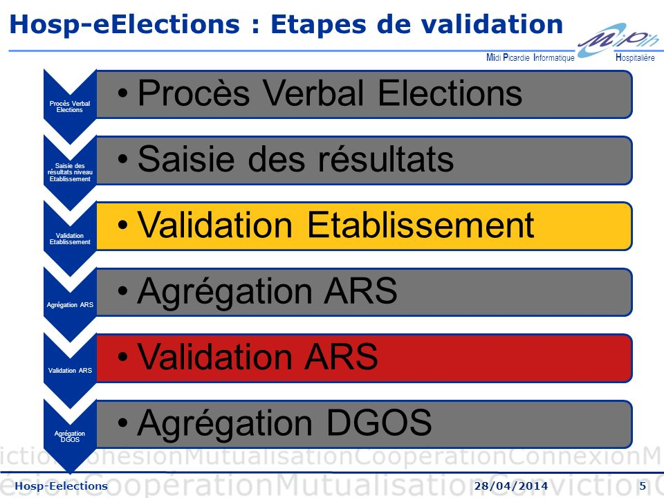 Hosp-eElections : Etapes de validation