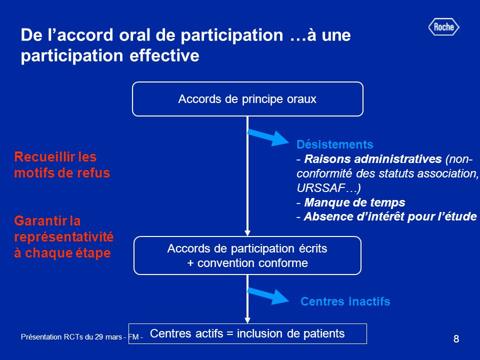De l'accord oral de participation …à une participation effective