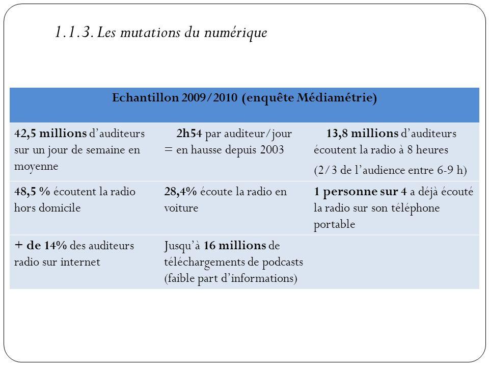 Echantillon 2009/2010 (enquête Médiamétrie)