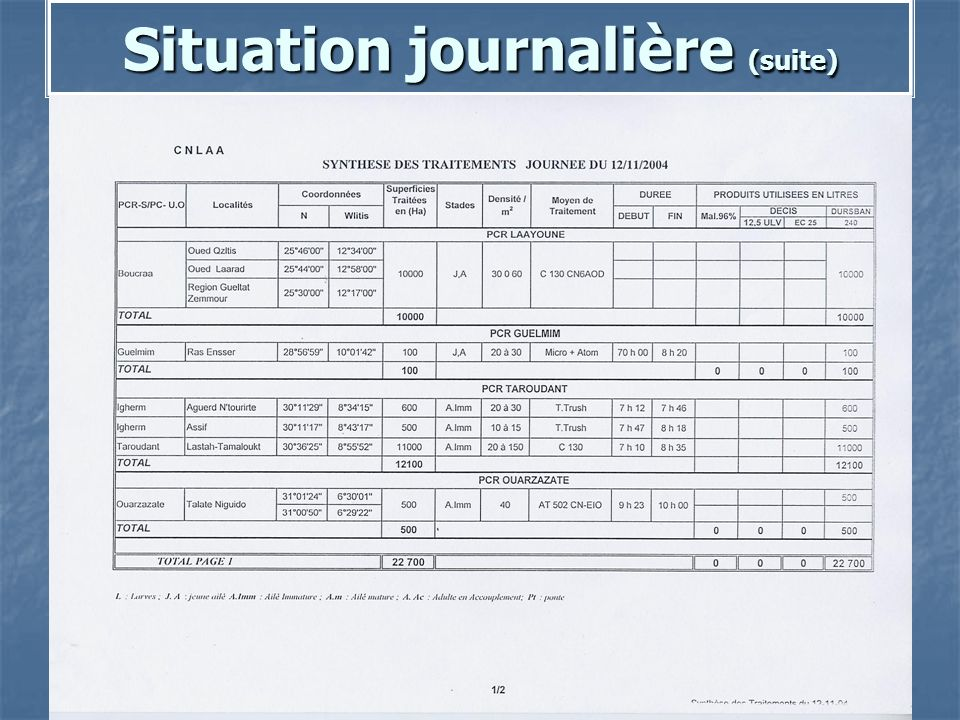 Situation journalière (suite)