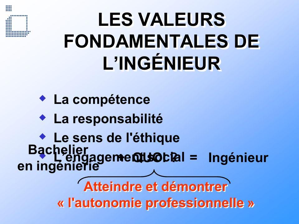 LES VALEURS FONDAMENTALES DE L'INGÉNIEUR