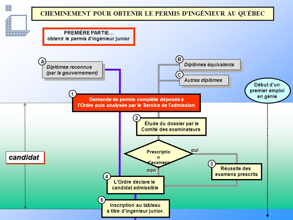 candidat CHEMINEMENT POUR OBTENIR LE PERMIS D INGÉNIEUR AU QUÉBEC