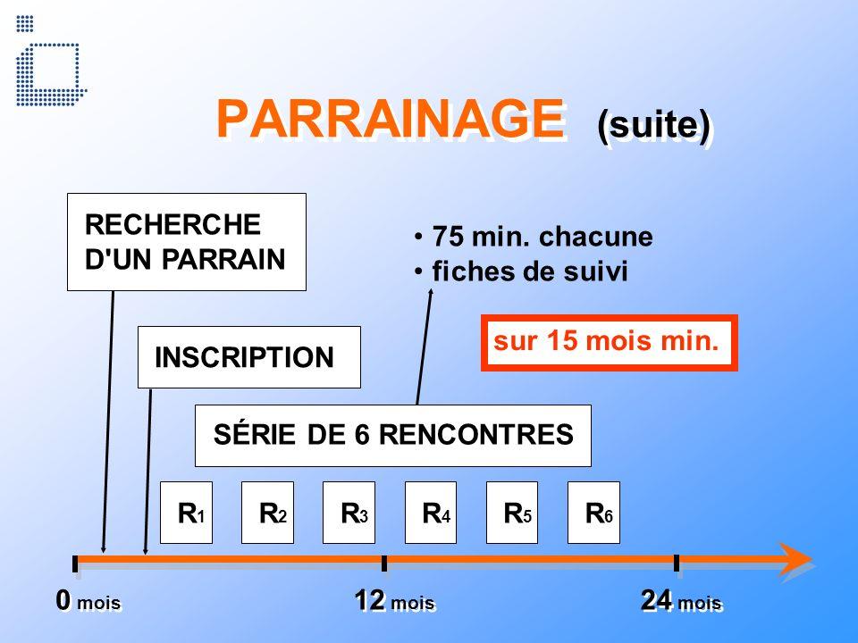 PARRAINAGE (suite) RECHERCHE D UN PARRAIN 75 min. chacune