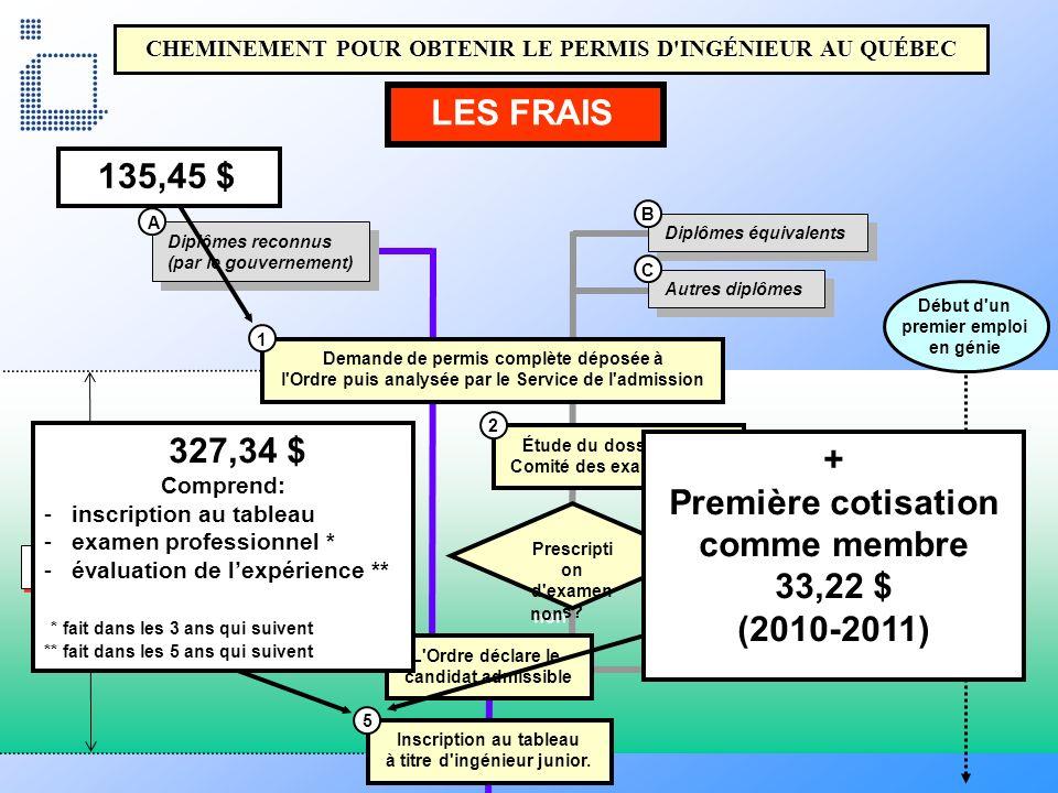 Première cotisation comme membre 33,22 $ (2010-2011)