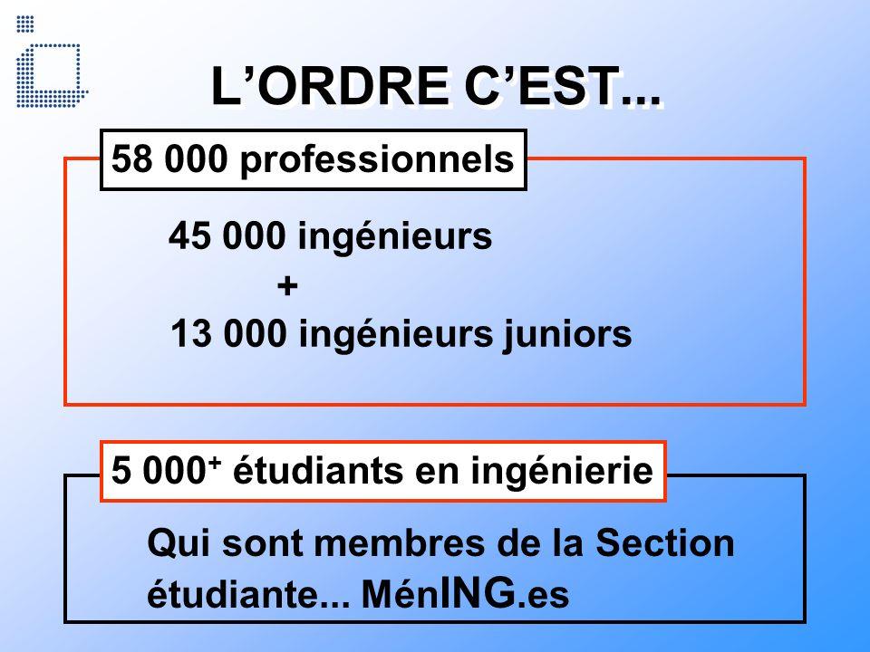 L'ORDRE C'EST... 58 000 professionnels 45 000 ingénieurs +