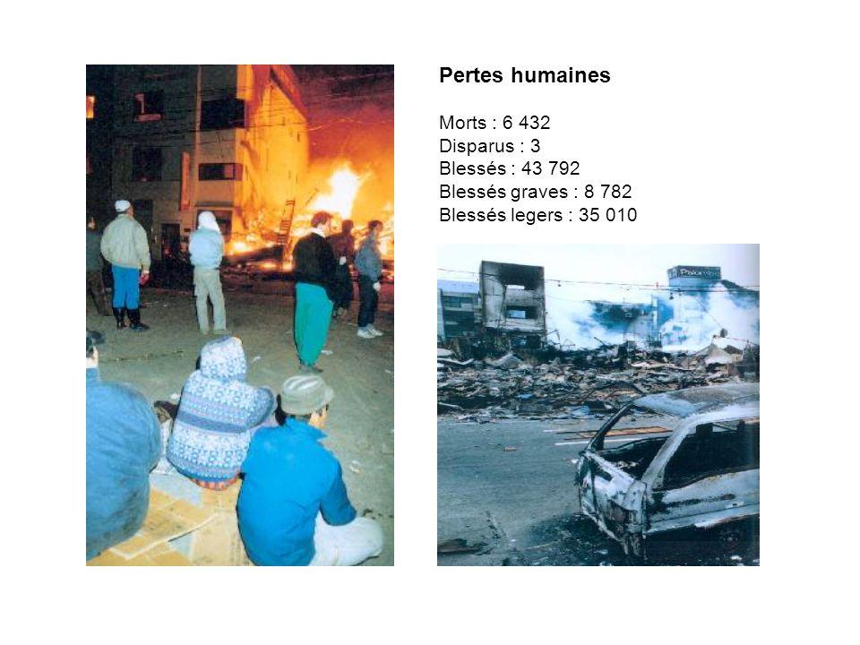 Pertes humaines Morts : 6 432 Disparus : 3 Blessés : 43 792