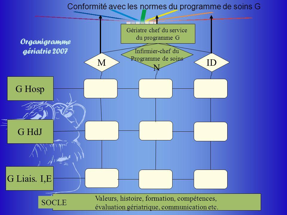 Organigramme gériatrie 2007