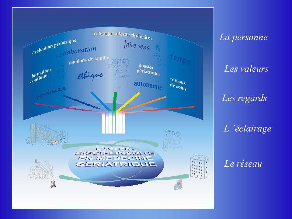La personne Les valeurs Les regards L 'éclairage Le réseau