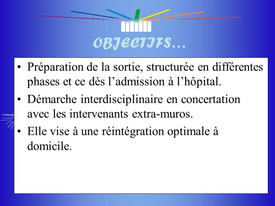 OBJECTIFS… Préparation de la sortie, structurée en différentes phases et ce dès l'admission à l'hôpital.