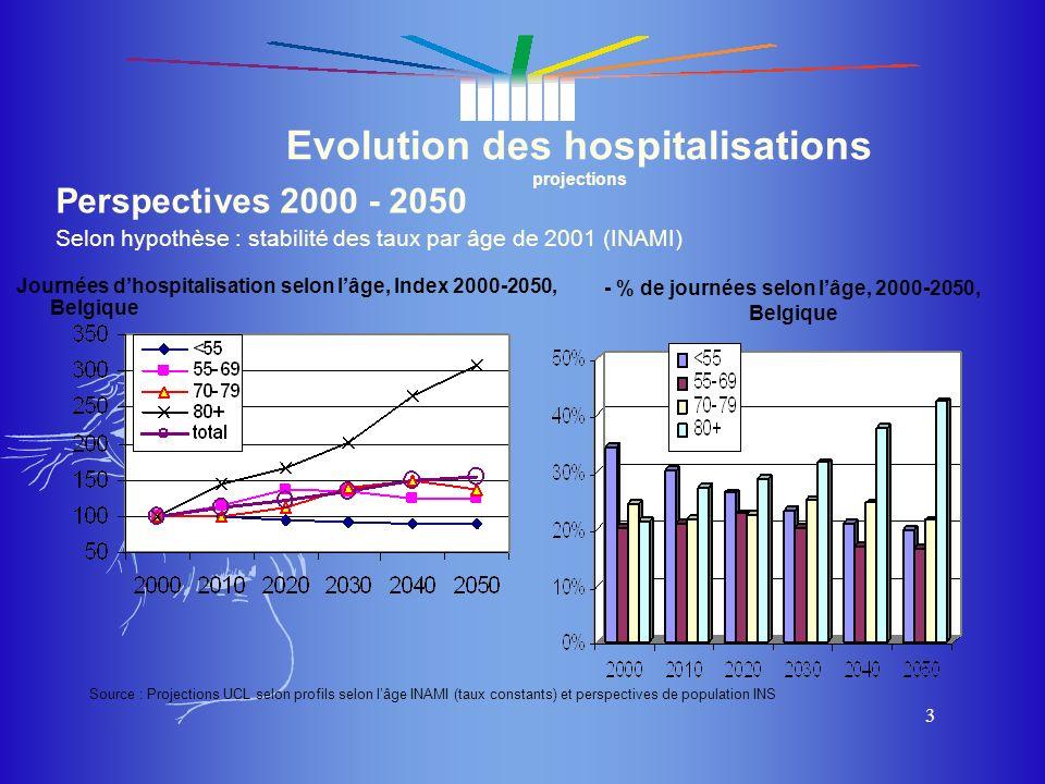 Evolution des hospitalisations