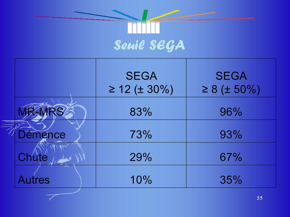 Seuil SEGA SEGA ≥ 12 (± 30%) ≥ 8 (± 50%) MR-MRS 83% 96% Démence 73%