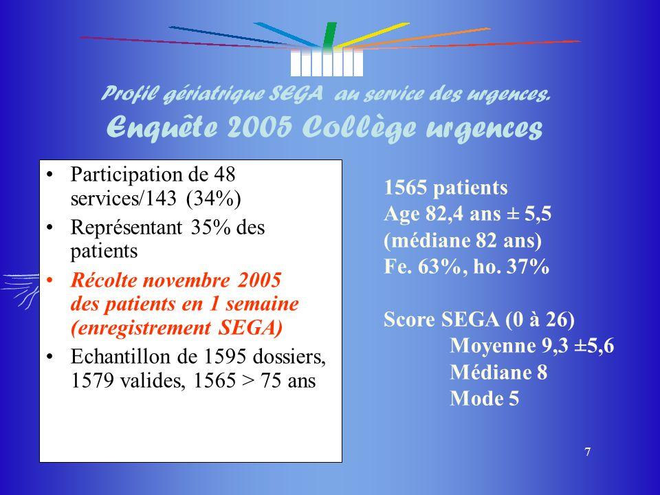 Profil gériatrique SEGA au service des urgences