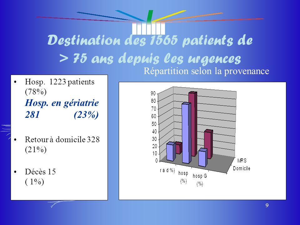 Destination des 1565 patients de > 75 ans depuis les urgences