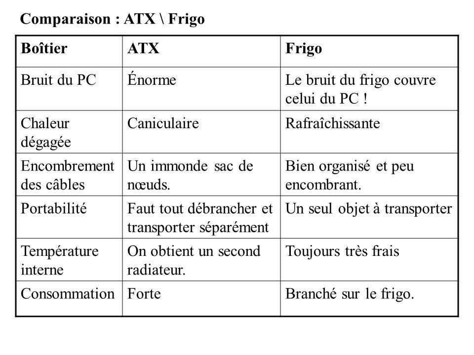 Comparaison : ATX \ Frigo
