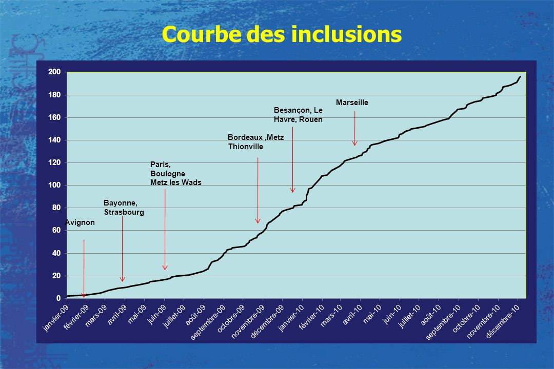 Courbe des inclusions Marseille Besançon, Le Havre, Rouen