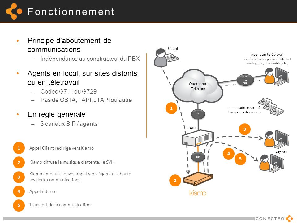 Fonctionnement Principe d'aboutement de communications