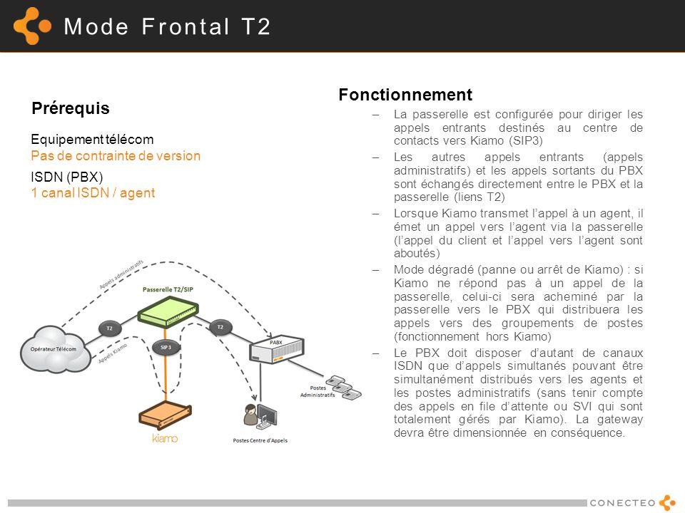 Mode Frontal T2 Fonctionnement Prérequis Equipement télécom