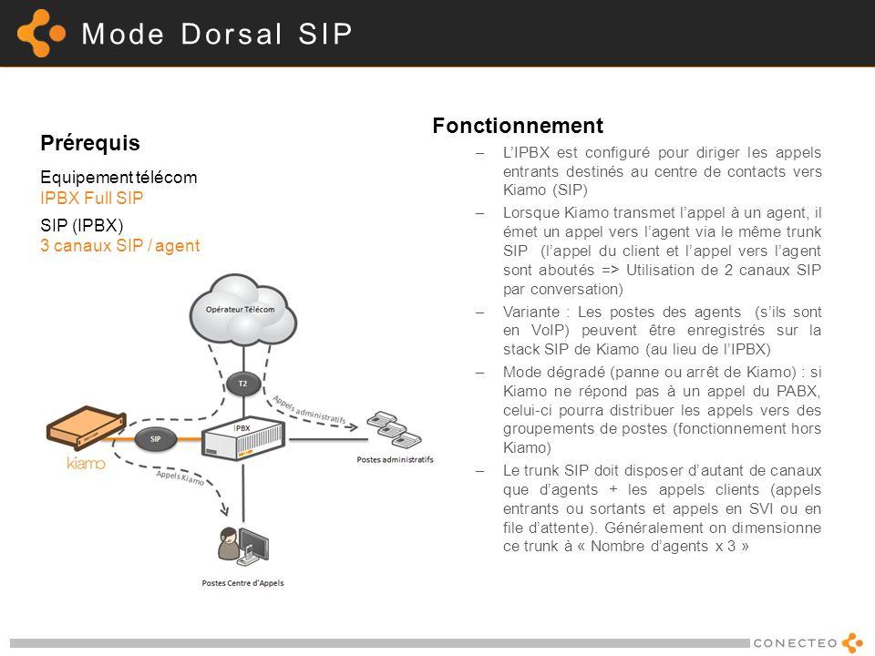 Mode Dorsal SIP Fonctionnement Prérequis Equipement télécom