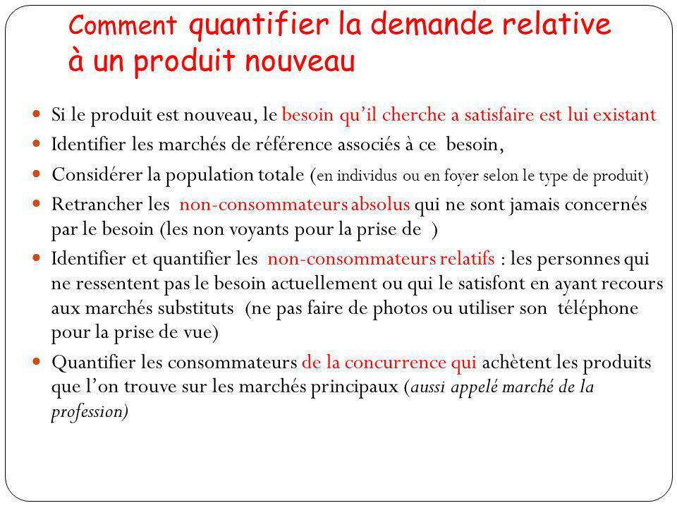 Comment quantifier la demande relative à un produit nouveau