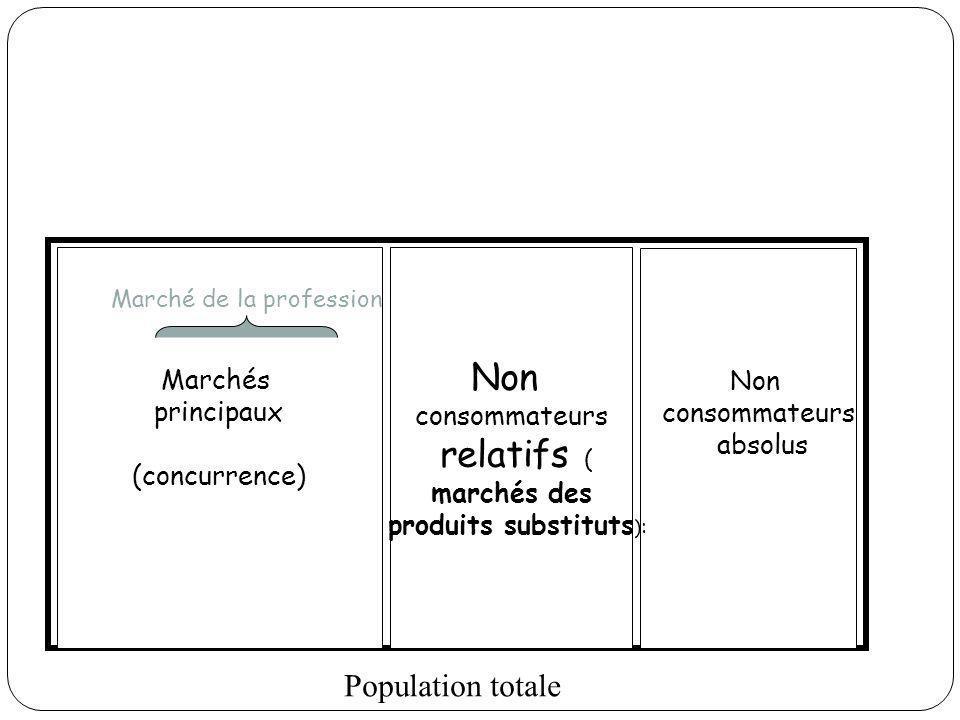 produits substituts):