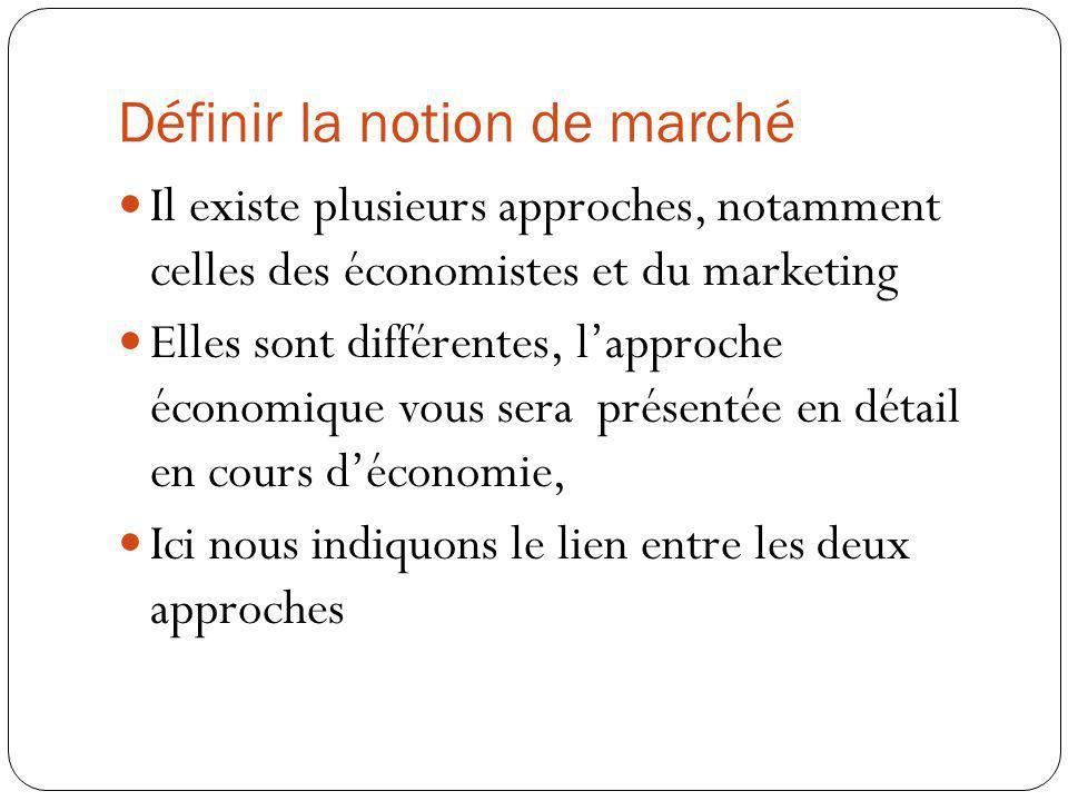 Définir la notion de marché