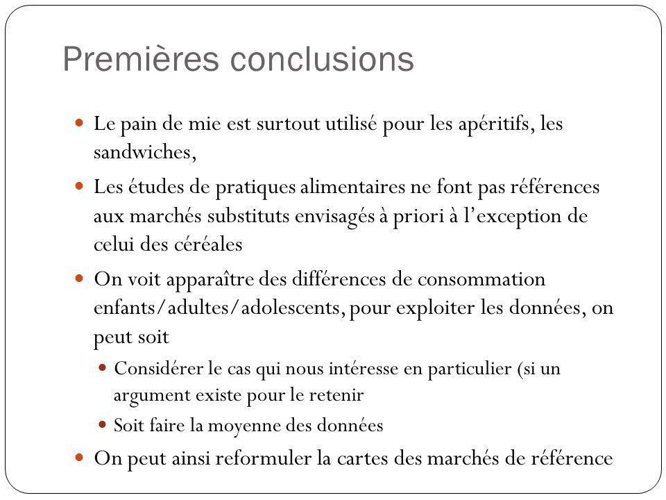 Premières conclusions