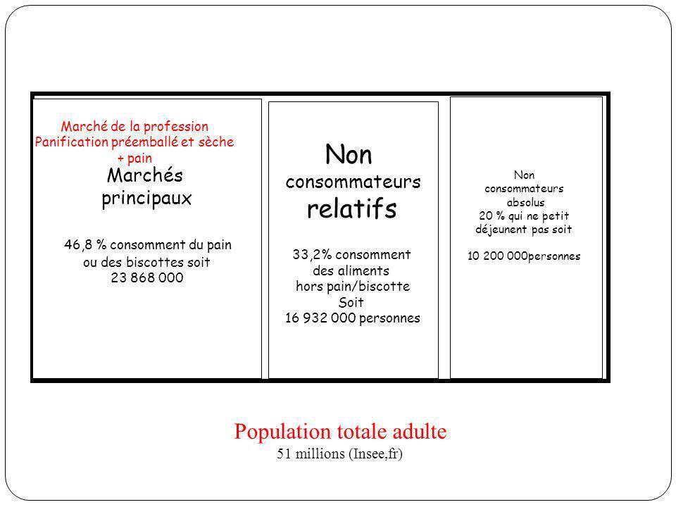Non relatifs Population totale adulte Marchés consommateurs principaux