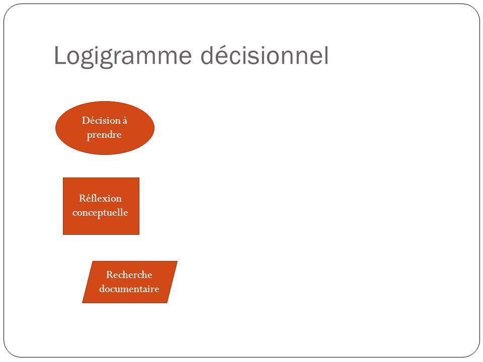Logigramme décisionnel