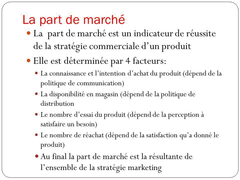 La part de marché La part de marché est un indicateur de réussite de la stratégie commerciale d'un produit.