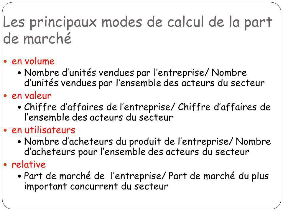 Les principaux modes de calcul de la part de marché