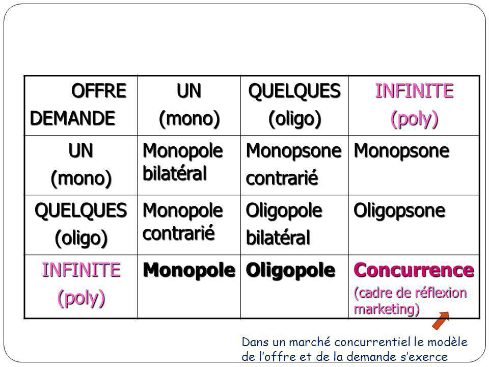 OFFRE DEMANDE UN (mono) QUELQUES (oligo) INFINITE (poly)